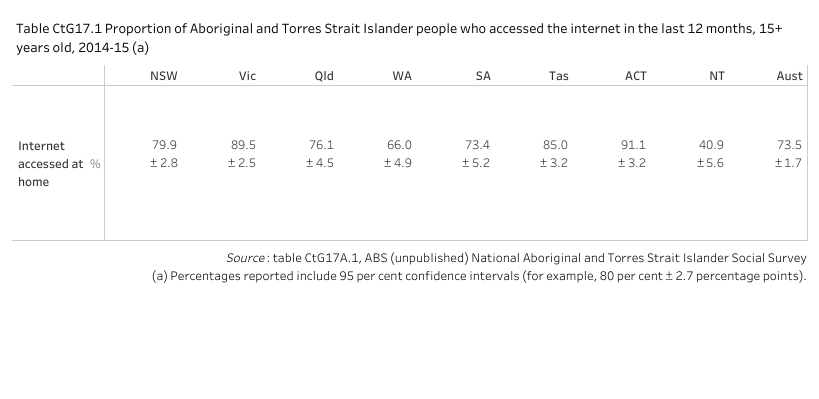 Table CtG17.1 displays the proportion of Aboriginal and Torres Strait Islander people aged 15 years and over who have accessed the internet from home in the last 12 months. The aim under Closing the Gap is for Aboriginal and Torres Strait Islander people to achieve the same level (ie parity) of home internet access to non-Indigenous people by 2026. As comparable data are not currently available for non-Indigenous people the gap to achieving parity is unknown.