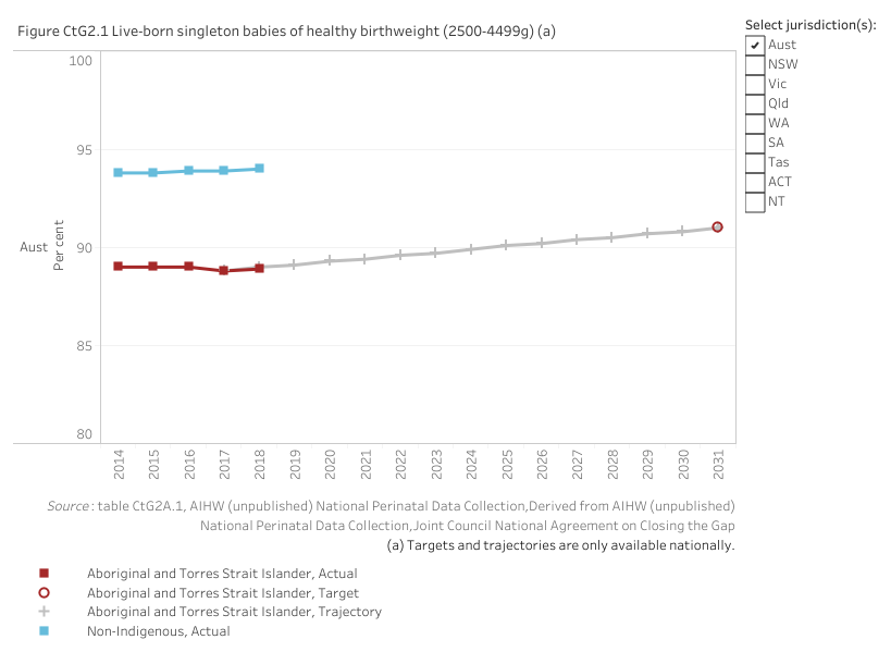 Figure CtG2.1 displays the proportion of Aboriginal and Torres Strait Islander babies and non-Indigenous babies born with a healthy birthweight. The aim under Closing the Gap is to increase the proportion for Aboriginal and Torres Strait Islander babies from a 2017 baseline value of 88.8 per cent to a target value of 91 per cent by 2031.