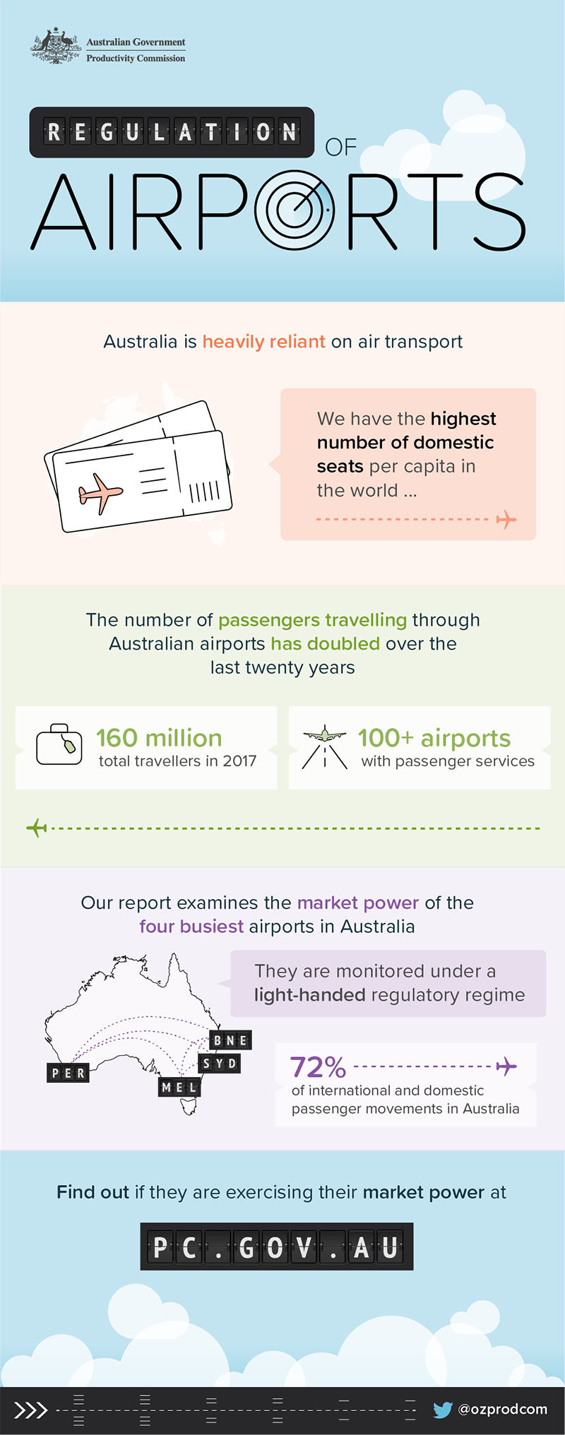 Regulation of Airports infographic. Text version follows.