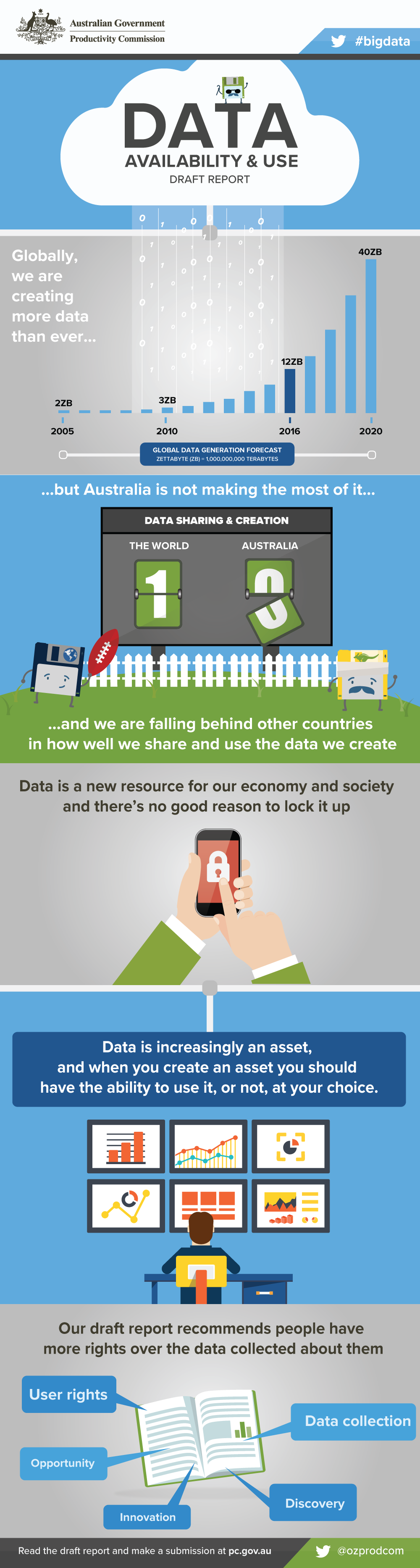 Data Availability and Use - Draft Report infographic. Text version follows.