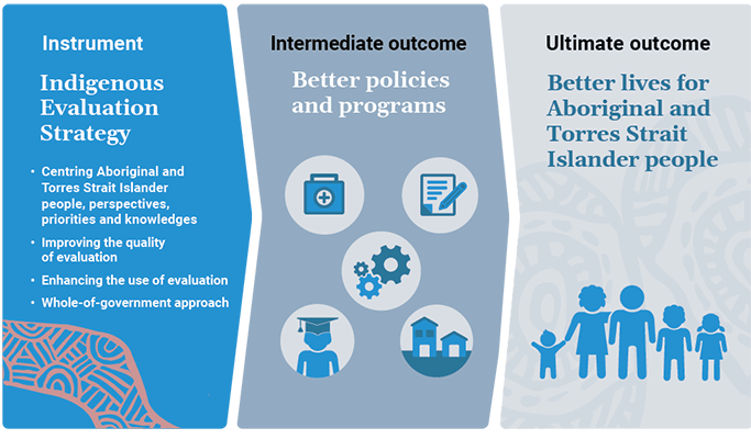 Figure 1. This figure shows the Indigenous Evaluation Strategy leading to the intermediate outcome of better policies and programs, and then to the ultimate outcome of better lives for Aboriginal and Torres Strait Islander people.