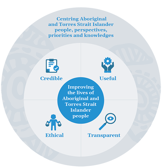 Figure 2. This circular figure shows the principles of the Indigenous Evaluation Strategy. The outer circle shows the overarching principle of centring Aboriginal and Torres Strait Islander people, perspectives, priorities and knowledges. The middle circle shows the other principles: credible, useful, ethical and transparent. In the centre is the Strategy's objective: improving the lives of Aboriginal and Torres Strait Islander people.