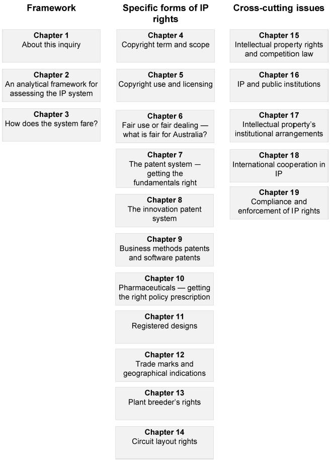 Inquiry report - Intellectual Property Arrangements