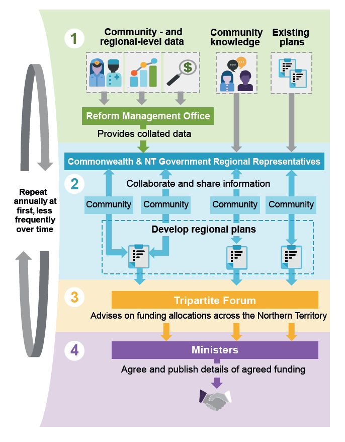 This figure outlines a four steps process to improve funding decisions. In the first step the NT Chief Minister's department is responsible for collating available community and regional level data. The second step requires the regional representatives to work with the community to develop a regional plan informed by the collated data. In the third step, the Tripartite Forum provides advice on the funding allocation by communities. The final step is for the relevant Ministers to reach, and publish details of agreed funding. This process is to repeat annually at first but less frequently over time.