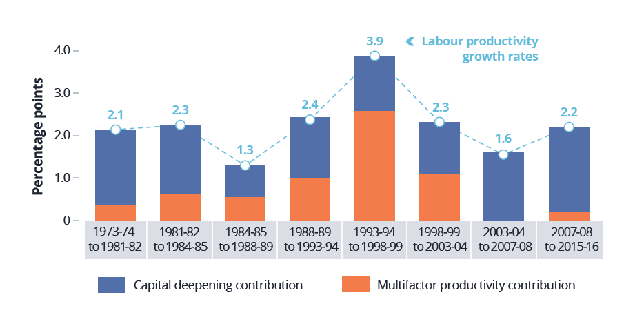 This figure presents a decomposition of market sector labour productivity growth across eight productivity cycles from 1973-74 to 2015-16. It shows the contribution to labour productivity growth from the growth in either capital deepening or multifactor productivity. The figures show that capital deepening made the largest contribution to labour productivity growth in most sub-periods since 1973-74. Labour productivity growth was been in the low 2 per cent range in five of the eight sub-periods with the 3.9 per cent growth rate in the period from 1993-94 to 1998-99 standing out. The most recent productivity cycle which is one of the longest over the entire period shown has seen labour productivity growth average 2.6 per cent over the period 2007-08 to 2015-16.  The figure also contrasts slow growth in multifactor productivity in the 1970s and from the 2000s to date, with the relatively fast pace of growth in the 1990s, which contributed to changes in labour productivity growth over time.