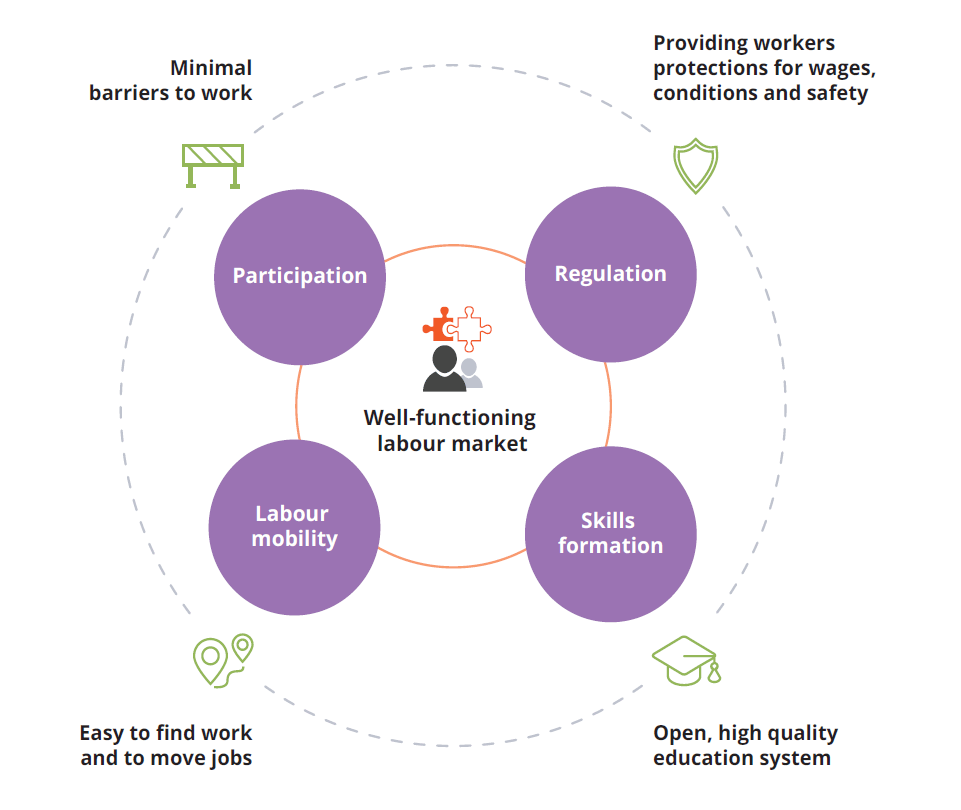 This figure depicts the ingredients of a well-functioning labour market system. It has four components: 1) minimal barriers to work to encourage participation 2) regulation that provides workers protection for wages, conditions and safety, 3) an open, high quality education system that supports skills formation relevant in the labour market, and 4) labour mobility: workers can find work and change jobs readily.