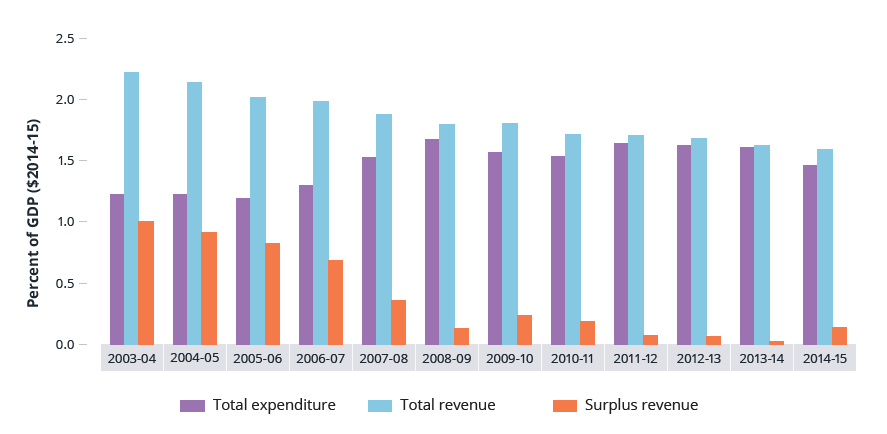 This figure shows total annual government road related revenue, expenditure, and the difference between the two as a proportion of gross domestic product from 2003 04 to 2014 15. The figure shows that revenue has historically exceeded expenditure, but revenue has also been falling over the 11 years to 2014 15. Revenue and expenditure levels are now very close, although revenue still slightly exceeds the latter.