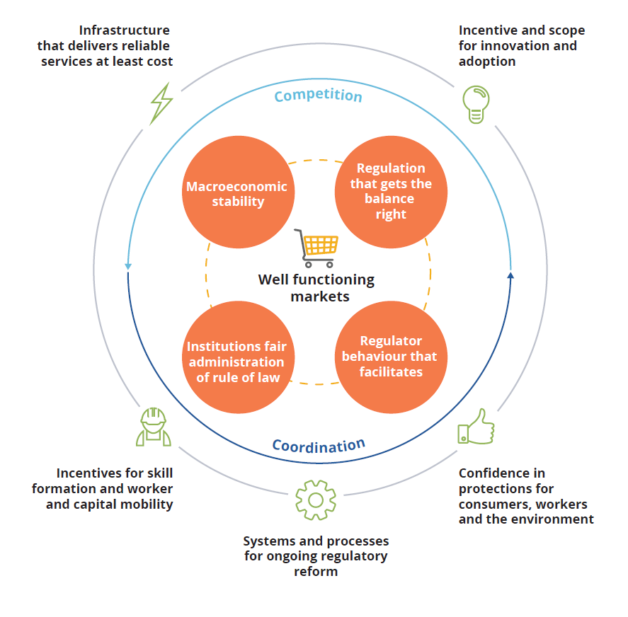 This graphic portrays key elements in efficient markets. At the outer ring are aspects that involve infrastructure that delivers reliable services at least cost; incentive and scope for innovation and adoption; confidence in protections for consumers, workers and the environment; systems and processes for ongoing regulatory reform; and incentives for skill formation and worker and capital mobility. The inner ring comprises factors that support well-functioning markets. These are macroeconomic stability; regulation that gets the balance right; regulator behaviour that facilitates institutions fair administration of rule of law. This inner ring is supported by competition and coordination features.