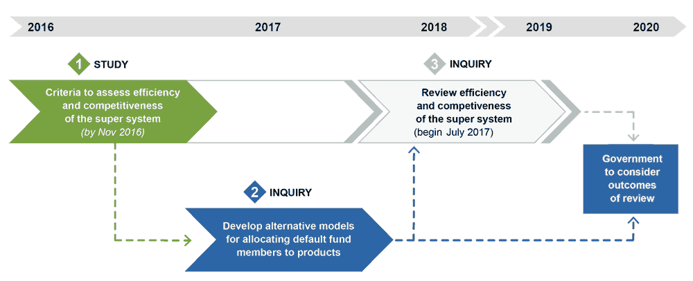timeline showing how after the initial study an inquiry into default models will be held, both of which will feed into a second inquiry which is a review and then the Government will consider the outcomes by 2020.