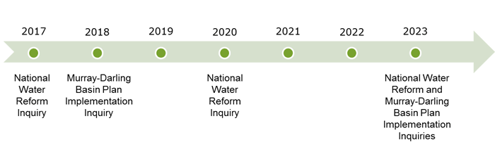 National Water Refrom inquiries in 2017 and 2020. Basin Plan inquiry in 2018.