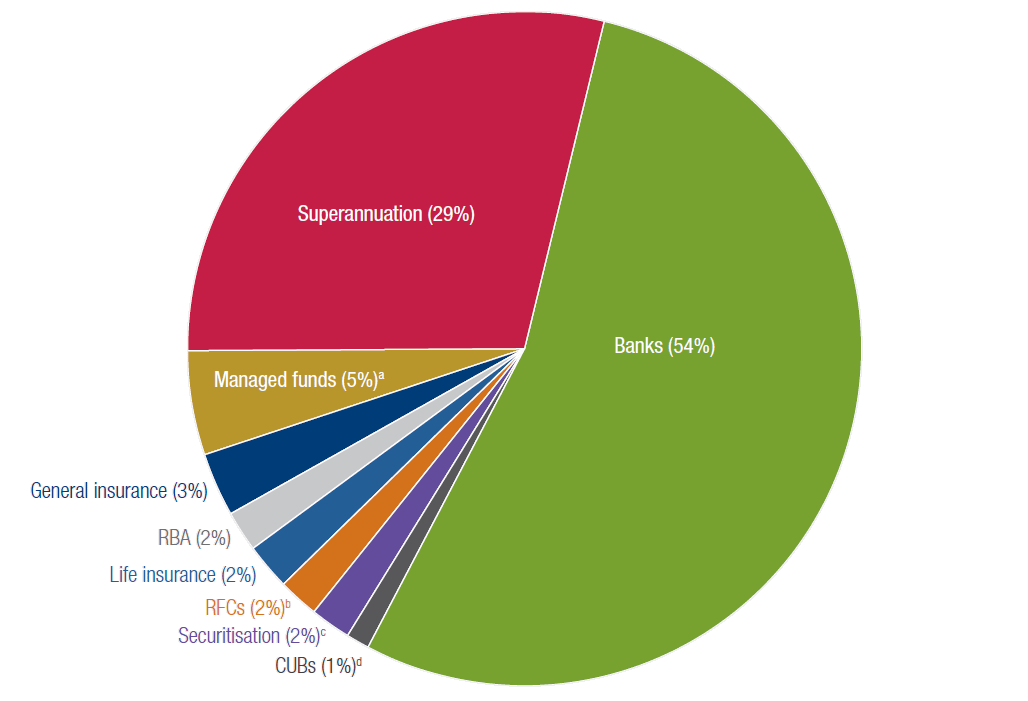 Pie chart showing the size of different parts of the financial system by total assets at June 2017.