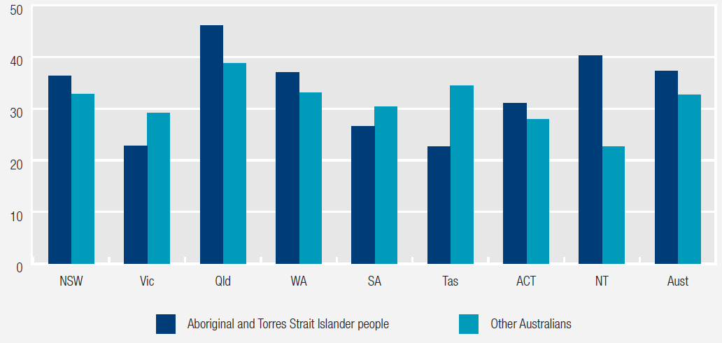 Figure 2 Older people who received a health assessment by Indigenous status, 2016-17. More details can be found within the text surrounding figure 10.7, Chapter 10, Primary and community health services, RoGS 2018.
