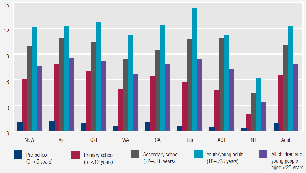 Figure 3 Children and young people who received MBS subsidised primary mental health care, by age group, 2016-17. More details can be found within the text surrounding figure 13.5, Chapter 13, Mental health management, RoGS 2018.