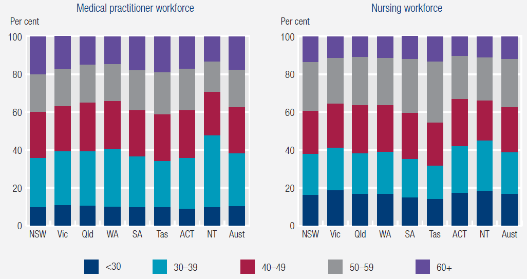 Figure 5: Medical practitioner and nursing workforces, by age group, 2016. More details can be found within the text surrounding figures 12.4 and 12.10, Chapter 12, Public hospitals, RoGS 2018.