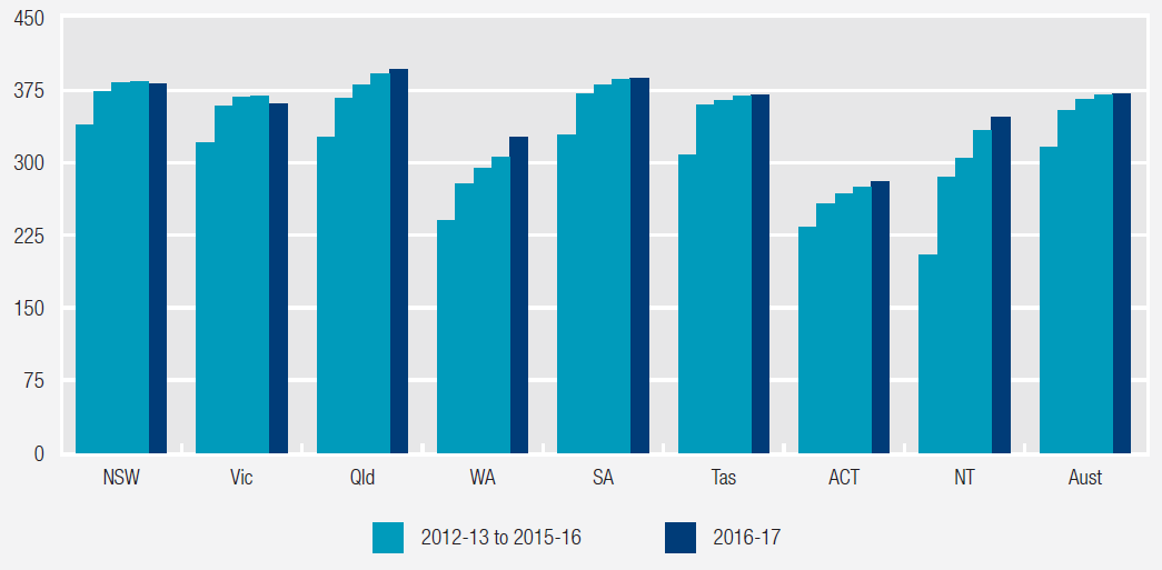 Figure 6: Australian Government fee-for-service expenditure per person on GPs (2016-17 dollars). More details can be found within the text surrounding figures 10.16, Chapter 10, Primary and community health services, RoGS 2018.