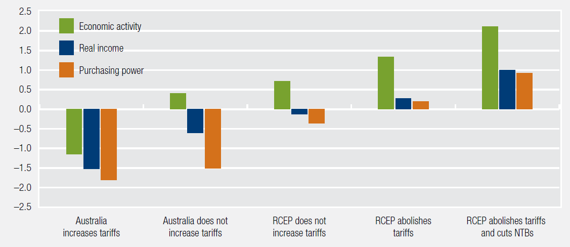 Figure 4: Removing tariffs and other barriers to trade would increase living standards in Australia. This figure is a bar chart showing percentage change in Australian economics activity, real income and purchasing power across modelled scenarios. Where Australia increases tariffs, all three measures decline by more than one per cent. When Australia does not increase tariffs, economic activity increases by 0.4 per cent where the other measures still decrease. When RCEP does not increase tariffs economic activity increases by 0.7 per cent and other measures only slightly decline. If RCEP abolishes tariffs, economic activity increases 1.3 per cent and other measures increase slightly. If RCEP abolishes tariffs and reduces NTBs all measures improve significantly.