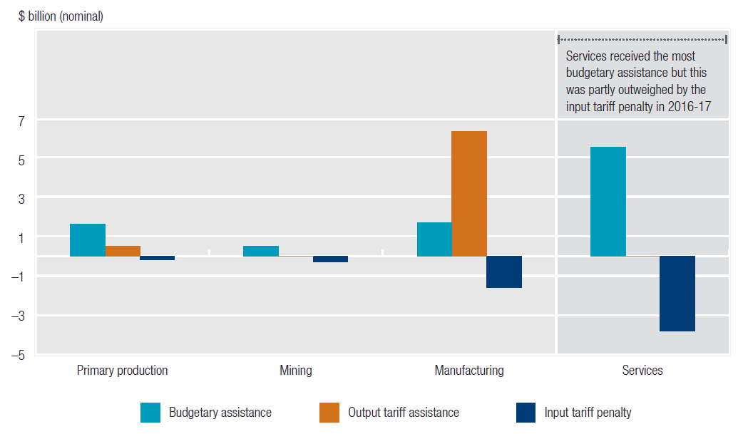 This figure shows the gross components of assistance, budgetary assistance, output tariff assistance and input tariff penalty, across the primary production, mining, manufacturing and services sectors for 2016-17. It shows that the incidence of assistance varies widely across industries. In 2016-17, manufacturing received the highest net combined assistance, by virtue of tariff assistance. The services sector received the most budgetary assistance but this was partly outweighed by the input tariff penalty.