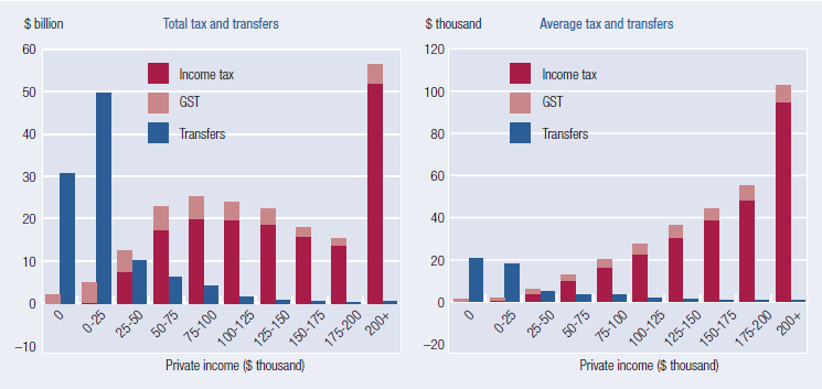 This figure comprises two charts. The chart on the left shows total taxes (with columns stacked by income tax and GST) and total transfers by private income group. Families with $200 000 or more in private income pay the most in taxes in total, while families with $0 to $25 000 in private income receive the most in transfers. The chart on the right shows average taxes (with columns stacked by income tax and GST) and average transfers by private income group. As private income rises, average income tax and GST paid increases, while average transfers received falls.