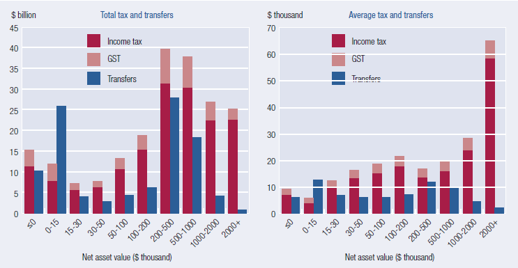 This figure comprises two charts. The chart on the left shows total taxes (with columns stacked by income tax and GST) and total transfers by wealth group. Families with $0 to $15 000 in wealth receive more in transfers than they pay in tax, whereas other families pay more in tax than they receive in transfers. The chart on the right shows average taxes (with columns stacked by income tax and GST) and average transfers by wealth group. Average tax paid generally increases with wealth but average transfers are less strongly related to wealth. Families in the $200 000 to $500 000 wealth group pay fewer taxes and receive more in transfers on average than those in some lower wealth groups.
