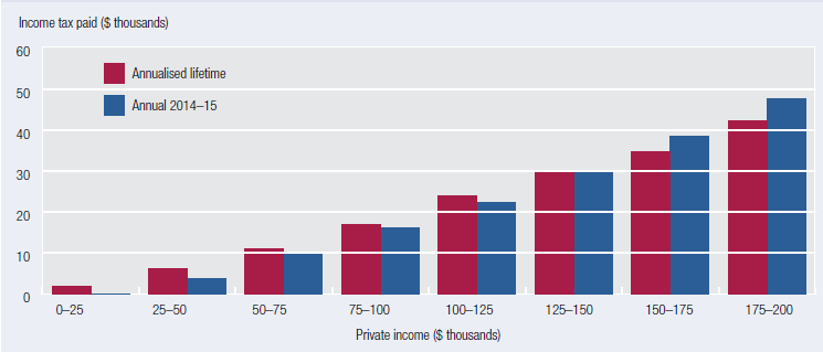 This bar chart compares 2014-15 annual income tax paid to annualised lifetime income tax paid by private income group. For private income groups below $150,000, families pay more net tax in annualised lifetime terms than in annual 2014-15 terms. For private income groups above $150,000 the reverse is true.