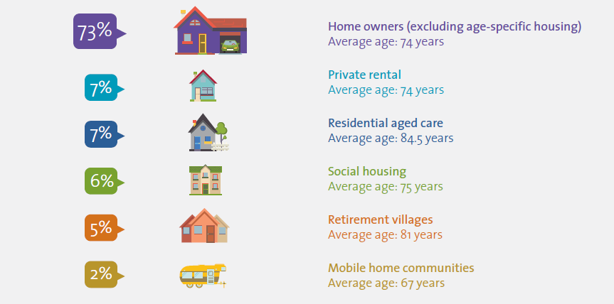 This figure shows the proportion of population over 65 in 2011, living in different housing options: