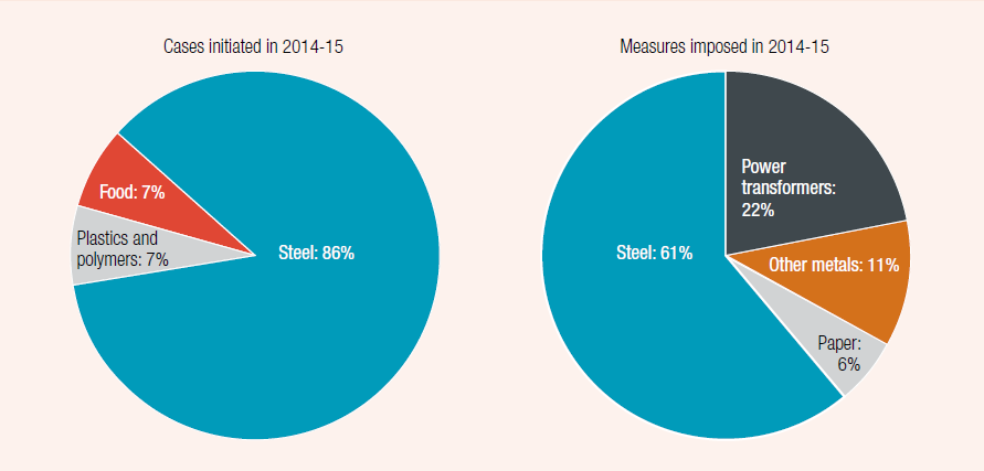 The figures comprises 2 pie graphs, one each for initiated investigation and measures imposed, for Australia in 2014, showing the pies divided into the proportion of cases for the main manufacturing industries.