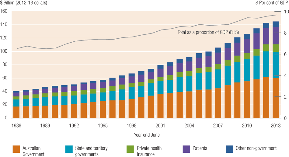 Australia's health expenditure has increased from around $41 billion in 1986 to $147 billion in 2013, equivalent to an increase from 6.5 to 9.7 per cent of GDP. The Australian Government's share of total expenditure averaged 43 per cent over this period, with state and territory governments averaging 26 per cent, private health insurance 10 per cent, individuals 16 per cent and other sources 6 per cent