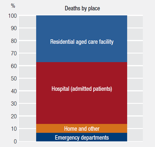 Figure: Seventy per cent of people would prefer to die at home. This chart plots deaths in Australia in 2015 by location of death, around half of people died in hospital, around a third died in a residential aged care facility, around one in 15 died in an emergency department, and the rest – less than ten per cent – died at home or other.