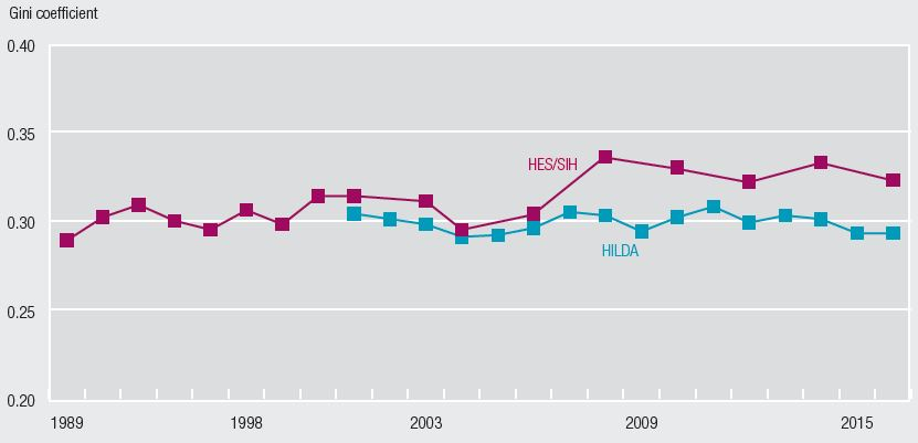 This line chart shows time series data for Gini coefficients for equivalised disposable income from the HES/SIH and HILDA datasets. The HES/SIH series runs from 1988-89 to 2015-16 and trends slightly upwards with a large jump between 2005-06 and 2007-08. The HILDA series runs from 2000-01 to 2015-16 and is essentially flat.
