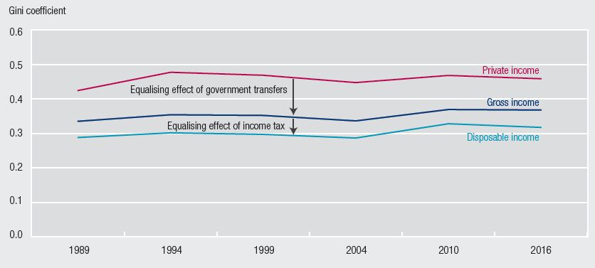This line chart shows Gini coefficients for private income, gross income and disposable income between 1988-89 and 2015-16. The inequality of gross income is consistently lower than that of private income and the inequality of disposable income is consistently lower than that of gross income.