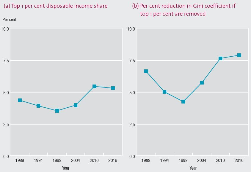 Graph a: Top 1 per cent possible income share. This line chart show the top 1 per cent disposable income share in Australia between 1988-89 and 2015-16. The share declined through the early 1990s and then rose through to 2009-10 before plateauing. Graph b: Per cent reduction in Gini coefficient if top 1 per cent are removed. This line chart shows how much the Gini coefficient for disposable income is reduced when the top 1 per cent of people ranked by income are removed from the distribution between 1988-89 and 2015-16. It follows roughly the same pattern as the top 1 per cent income share.