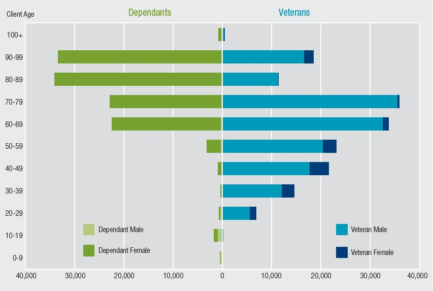 The bar chart shows the number of DVA clients (deodorants and veterans) by age (by ten year age brackets) and gender. Dependants are almost all female and most are aged 60 or above. The greatest number of dependants are in the 80-89 age bracket.