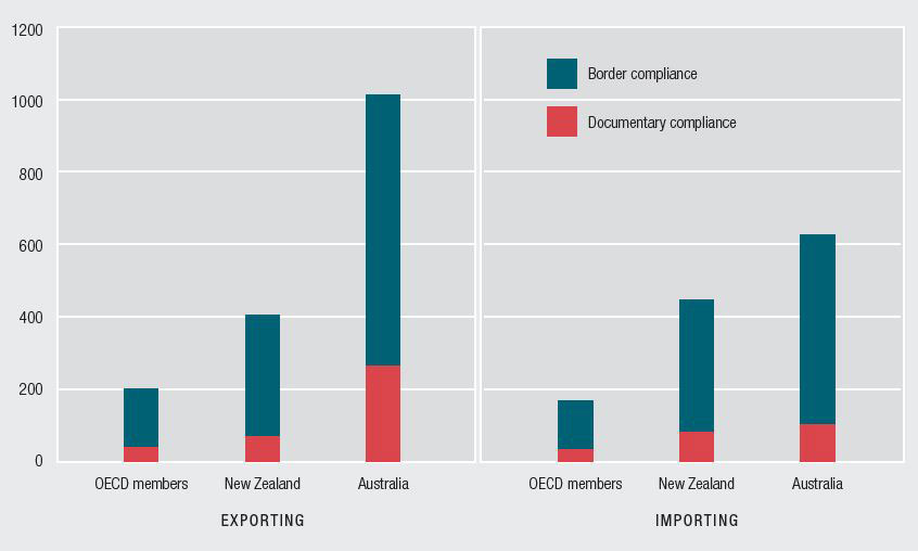 Export graph: This figure shows the average compliance cost in 2017, in US dollars, to export goods from Australia, New Zealand and the average of OECD countries. The costs are broken down into documentary compliance and border compliance costs. The graph shows the costs in Australia to export are five times the OECD average, and the costs in New Zealand are twice the OECD average. Import graph: This figure shows the average compliance cost in 2017, in US dollars, to import goods into Australia, New Zealand and average of OECD countries. The costs are broken down into documentary compliance and border compliance costs. The graph shows the costs in Australia to import are 3.7 times the OECD average, and the costs in New Zealand are 2.7 times the OECD average.
