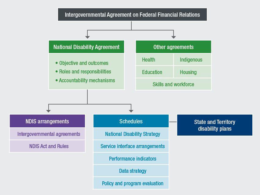 This figure depicts a revised architecture for disability policy arranged in a hierarchy with the Intergovernmental Agreement for Federal Financial Relations at the top. Underneath sit all six National Agreements, including the National Disability Agreement. Beneath the National Disability Agreement sit the NDIS arrangements (which include intergovernmental agreements as well as the NDIS act and rules) and five schedules. Those five schedules are the National Disability Strategy, surface interface arrangements, performance indicators, a data strategy, and policy and program evaluation. Connected to these schedules are the State and Territory disability plans