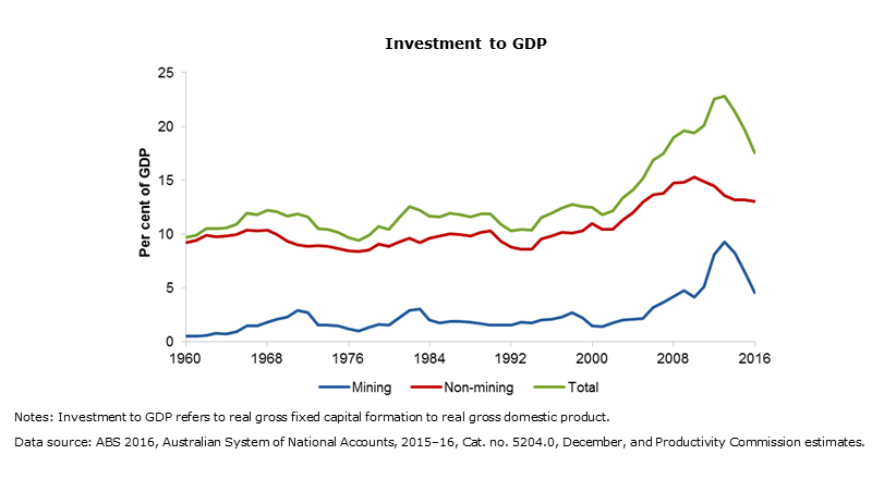 Mining and non-mining investment activity
