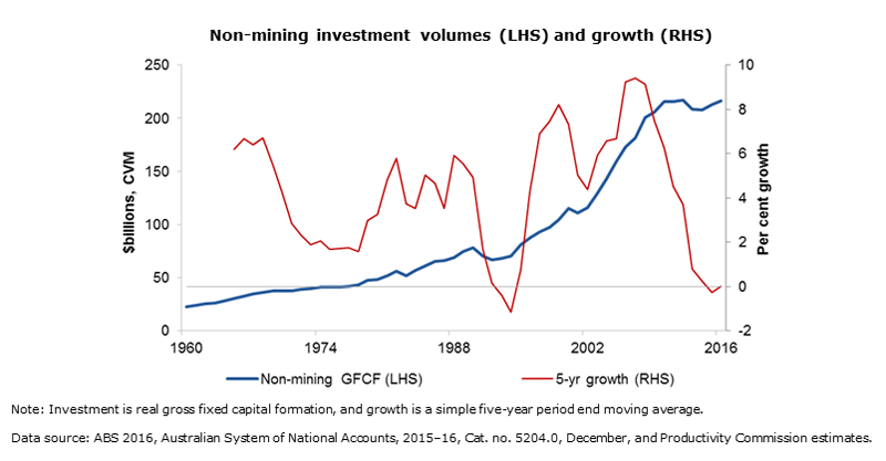 Non-mining investment growth