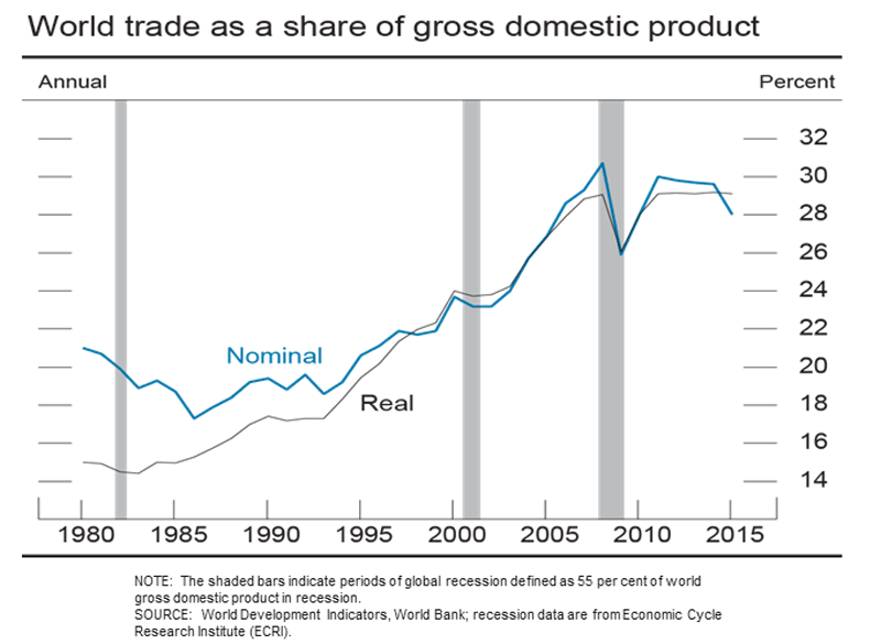World trade as a share of gross domestic product
