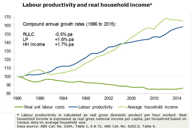 Household income has improved significantly