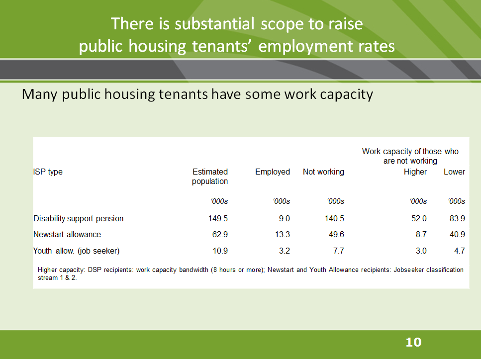 There is substantial scope to raise public housing tenants' employment rates