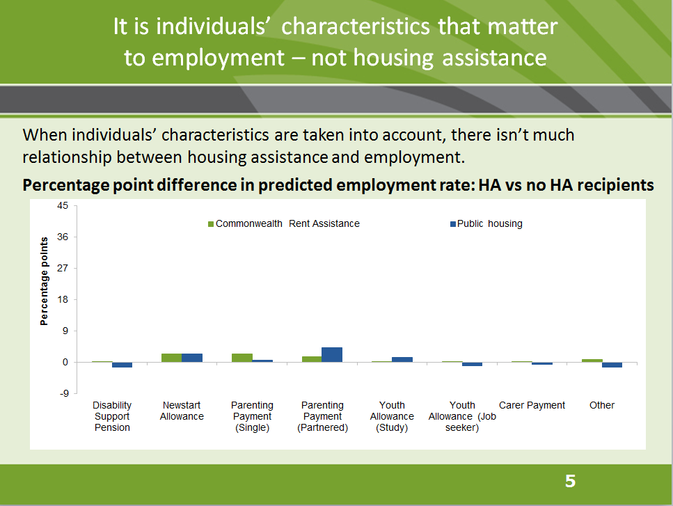 It is individuals' characteristics that matter to employment - not housing assistance