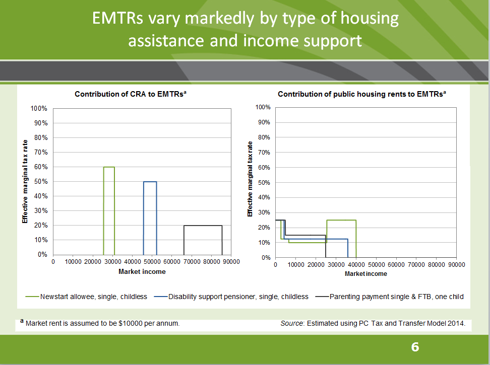 EMTRs vary markedly by type of housing assistance and income support