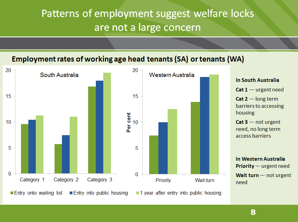 Patterns of employment suggest welfare locks are not a large concern