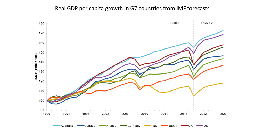 This first slide tracks GDP per capita for Australia and the G7 economies. Read following text.