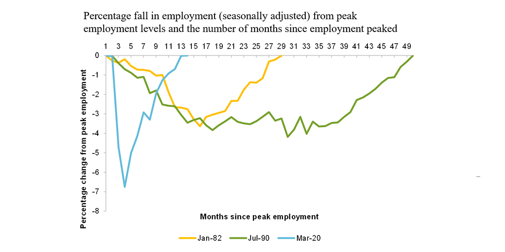 This chart shows the path of employment in the last 3 recessions in Australia: the early 80s, the early 90s and today. Read following text.