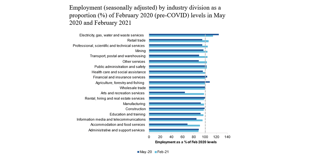 Employment by Industry comparison of May 2020 and February 2021. Read surrounding text.
