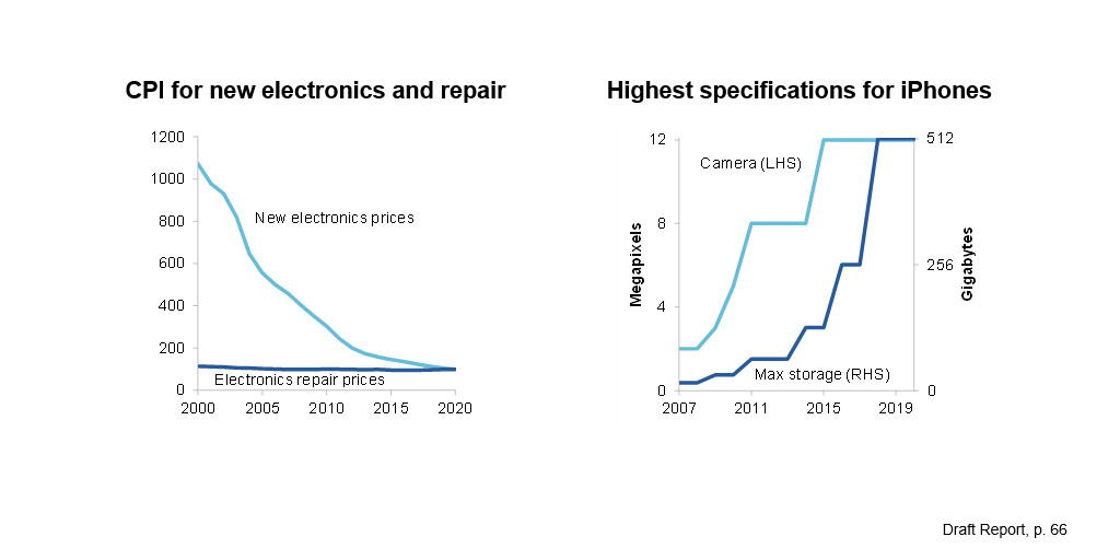 Two charts. The first shows the consumer price index for new electronics and electronics repair from 2000 to 2020. Over this period, the price of new electronics has dropped significantly, whereas the price of electronics repair has remained relatively steady. The second chart shows technological development over time using iPhone camera and storage specifications from 2007 (when the first iPhone was released) to 2020. It shows that both specifications have increased sharply over this period.