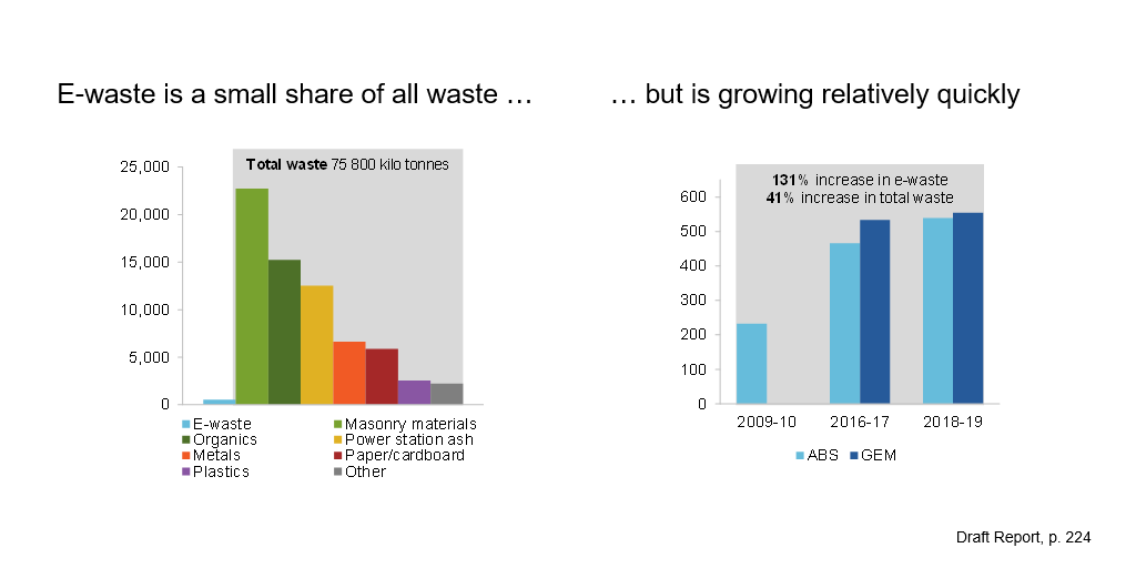 Two charts. The first is a bar chart that shows estimates for Australia's annual generation of e-waste from the ABS and the Global E-waste Monitor for 2009-10, 2016-17 and 2018-19. ABS data shows that annual e-waste generation has more than doubled between 2009-10 and 2018-19 (ABS). The Global E-waste Monitor estimates are slightly larger than ABS estimates (but are only available for 2016-17 and 2018-19).<br /> The second chart is a bar chart that shows annually a small amount of e-waste is generated compared to other types of waste (masonry materials, organics, power station ash, metals, paper/cardboard, plastics, other).