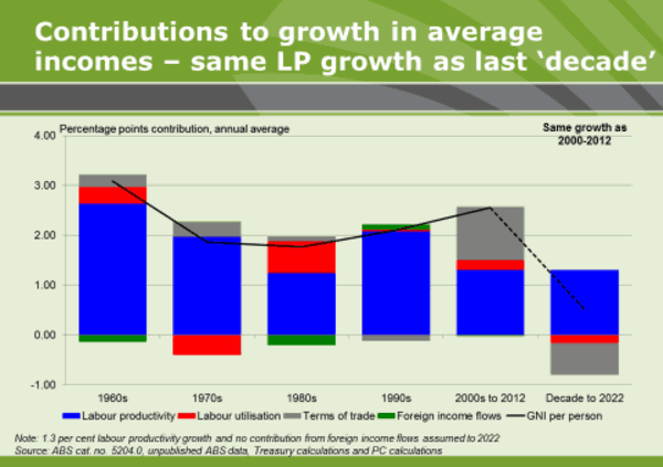 Constributions to growth in average incomes - same LP growth as last 'decade