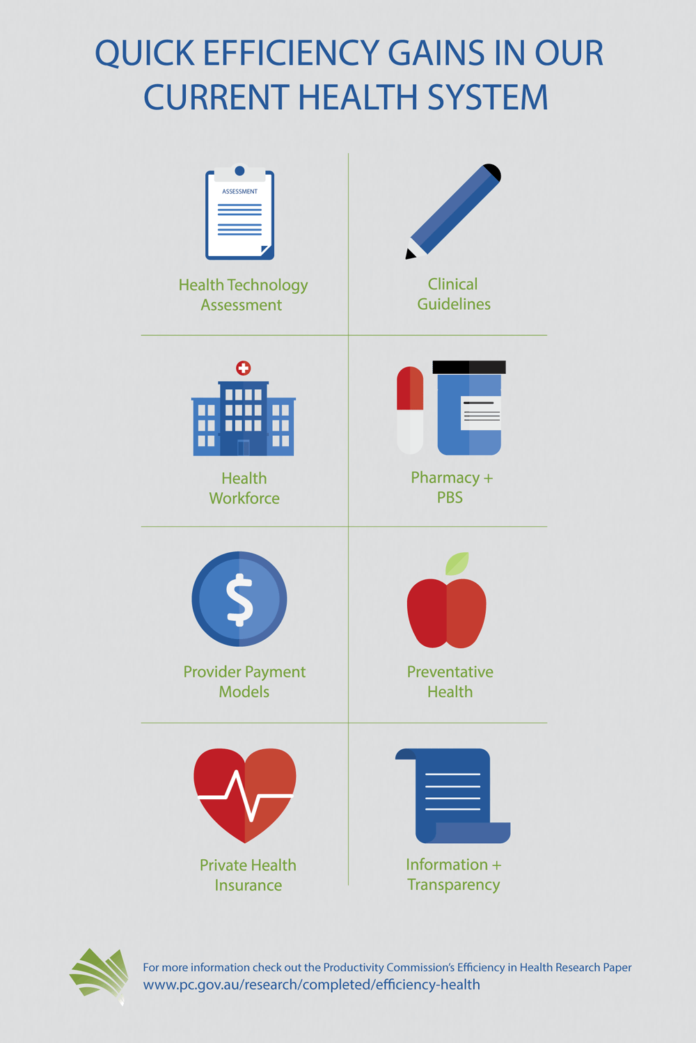 Efficiency in Health infographic. Text follows this image.