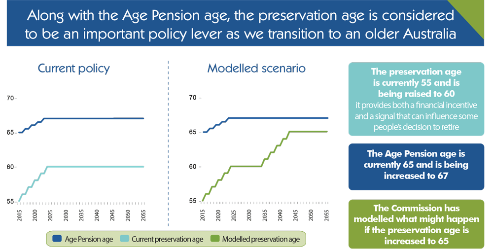 Superannuation policy for post-retirement infographic 4.